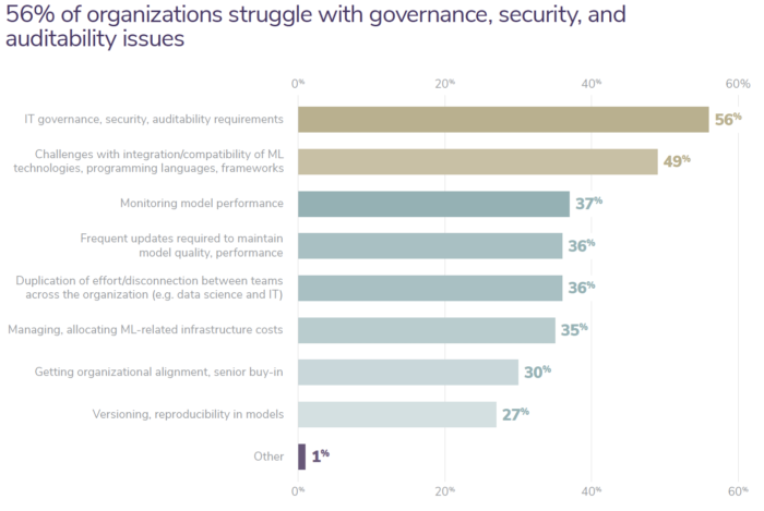 56% of organizations struggle with governance, security, and auditability issues