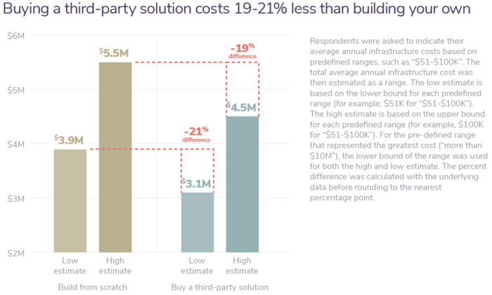Buying a third-party solution costs an average of 19-21% less than building your own
