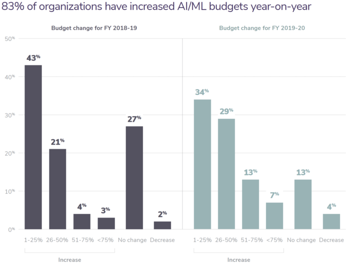 83% of organizations have increase AI/ML budgets year-on-year