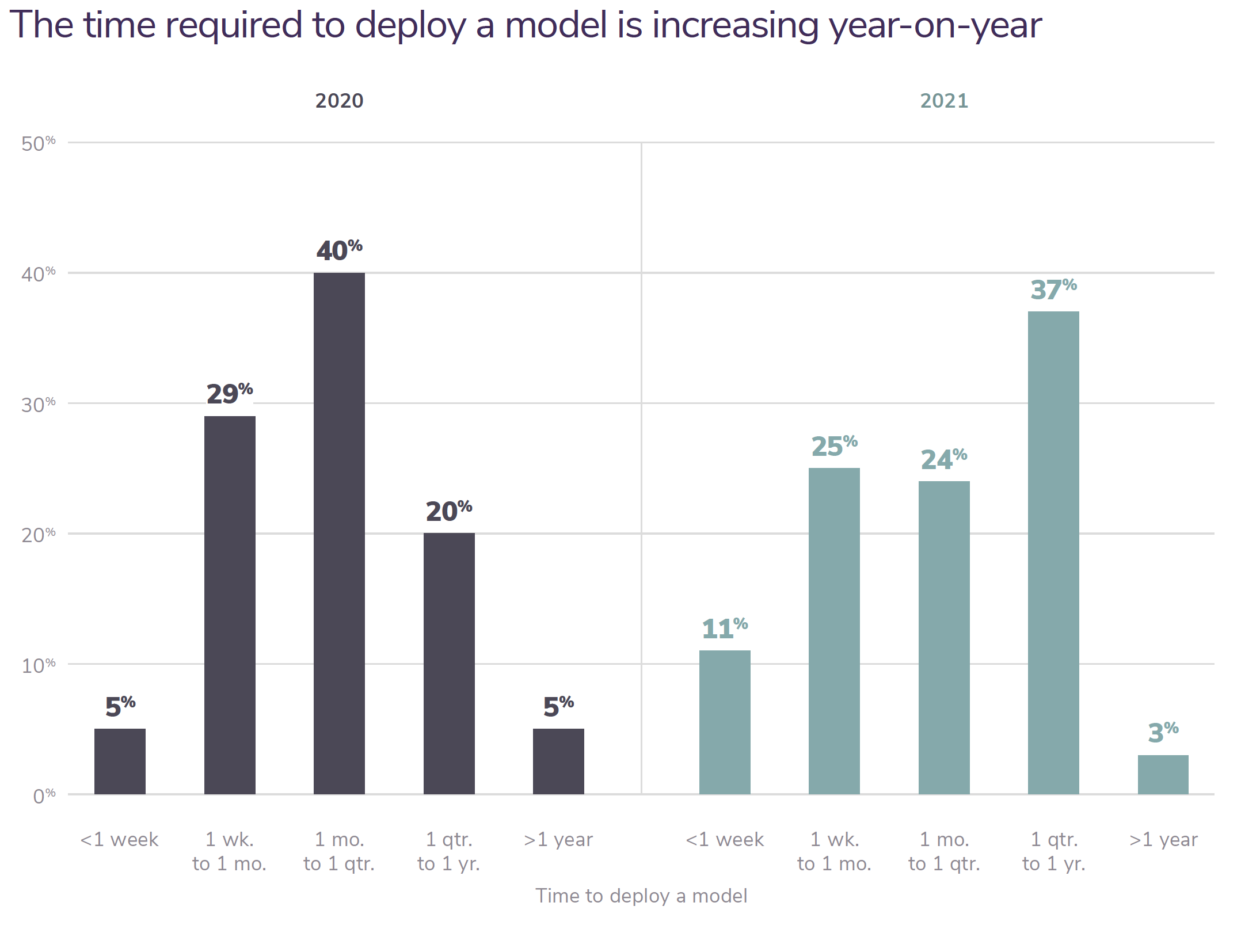 The time required to deploy a model is increasing year-on-year