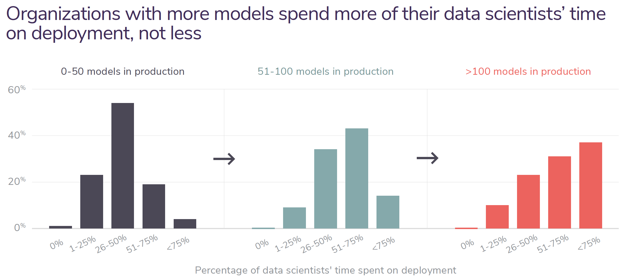 Organizations with more models spend more of their data scientists' time on deployment, not less