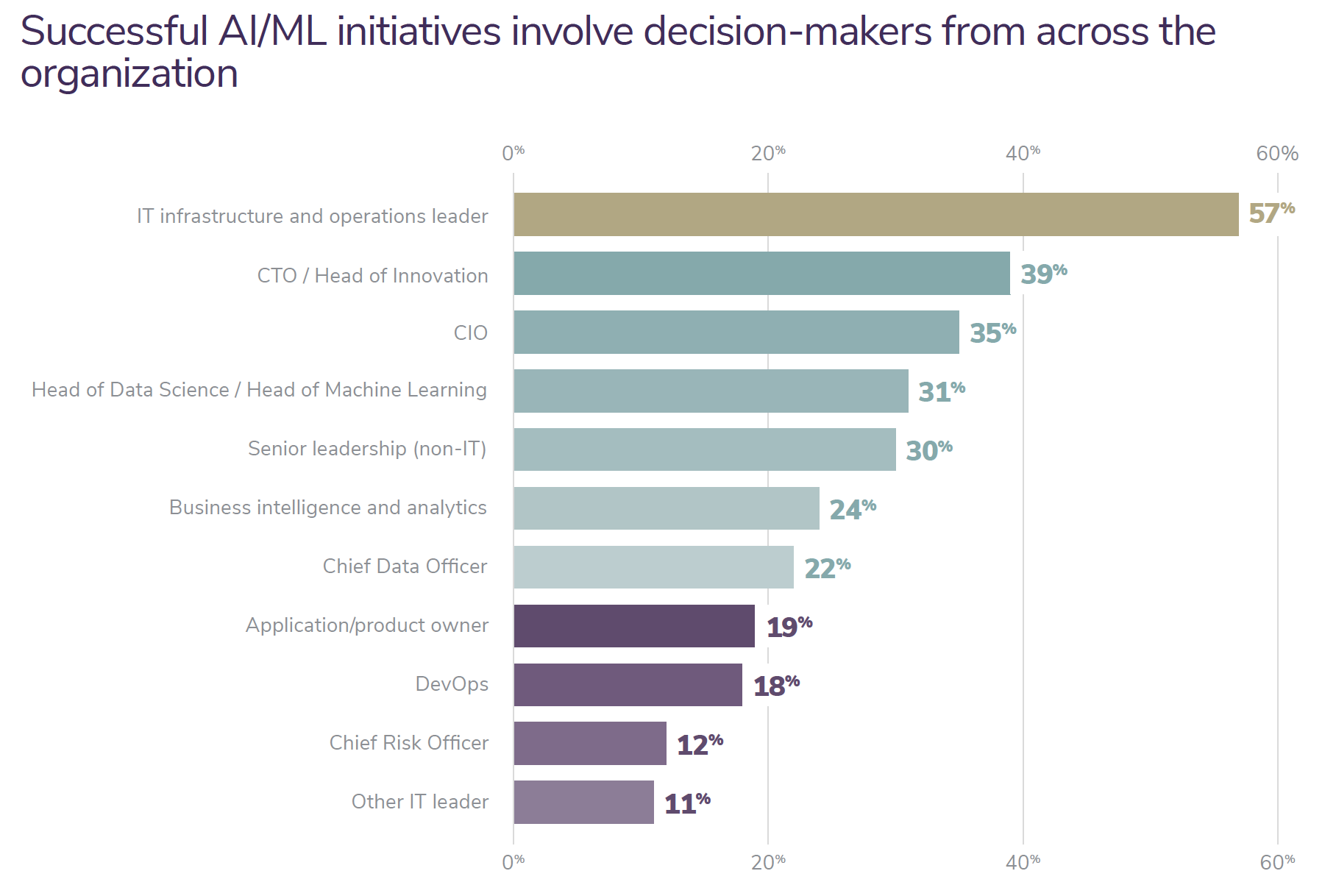Successful AI/ML initiatives involve decision-makers from across the organization