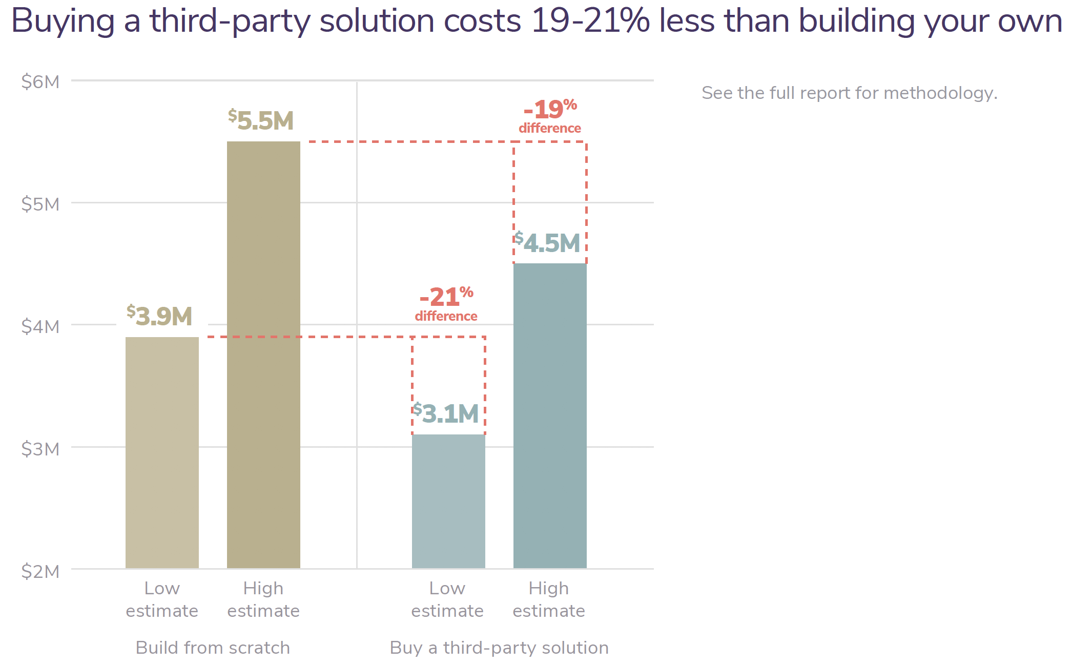 Buying a third-party solution costs 19-21% less than building your own