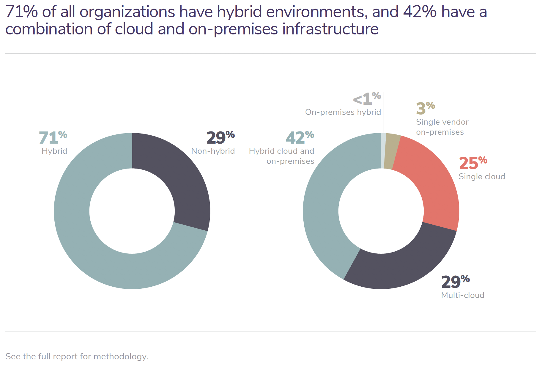 71% of all organizations have hybrid environments, and 42% have a combination of cloud and on-premises infrastructure