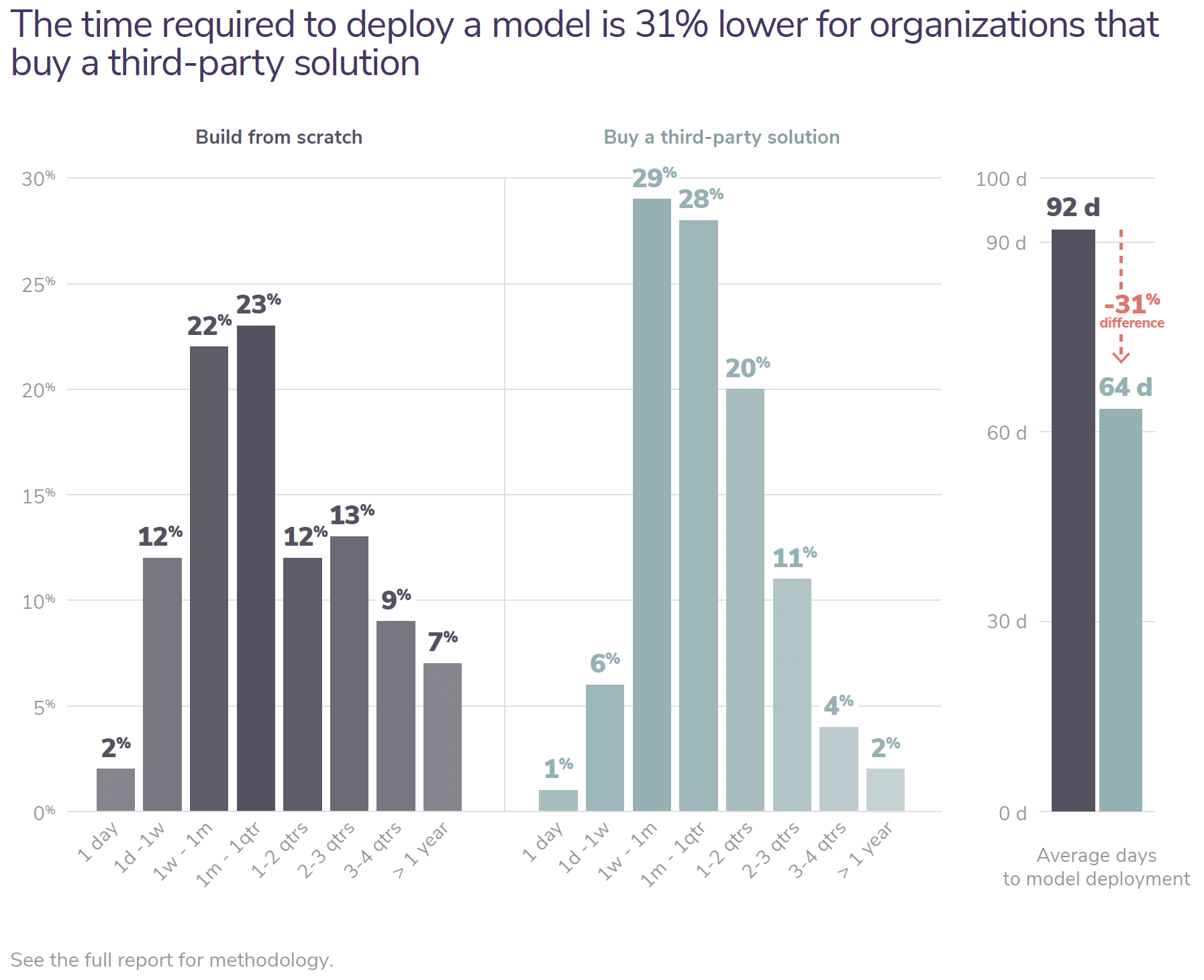 The time required to deploy a model is 31% lower for organizations that buy a third-party solution