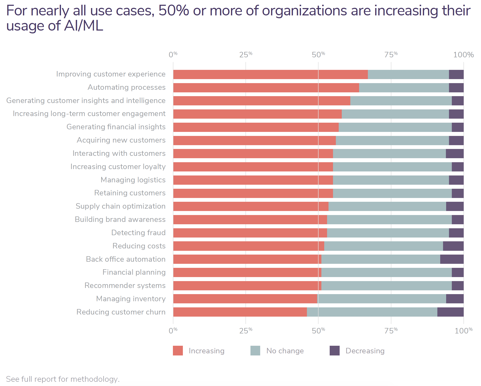 For nearly all use cases, 50% or more of organizations are increasing their usage of AI/ML