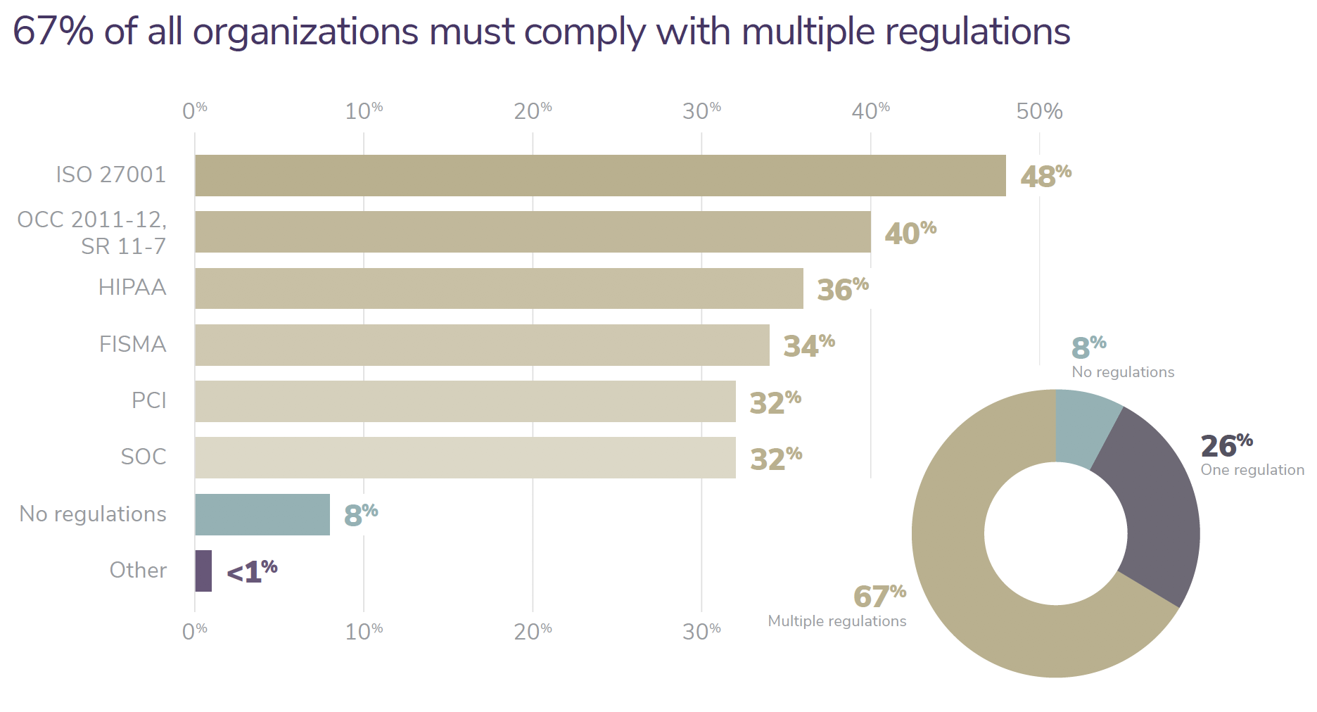 67% of all organizations must comply with multiple regulations