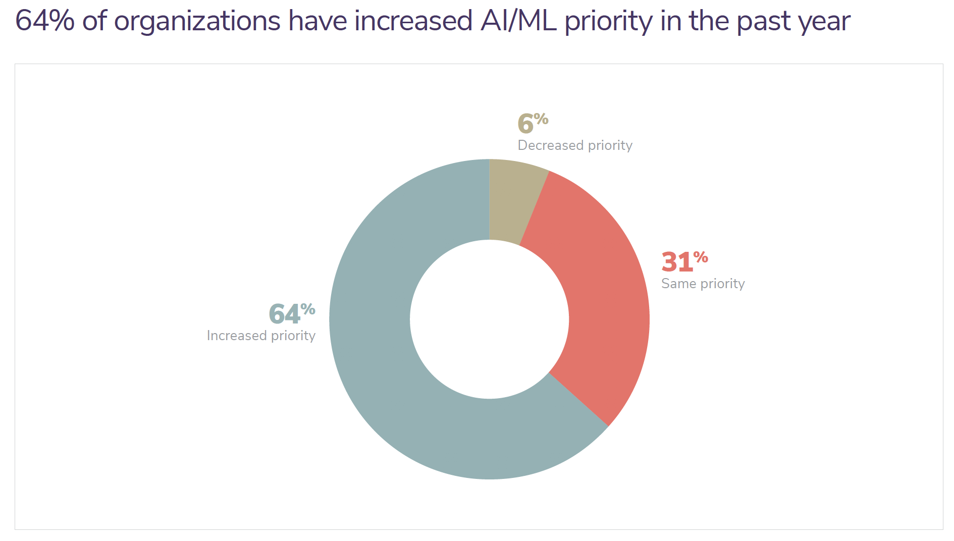 64% of organizations have increased AI/ML priority in the past year