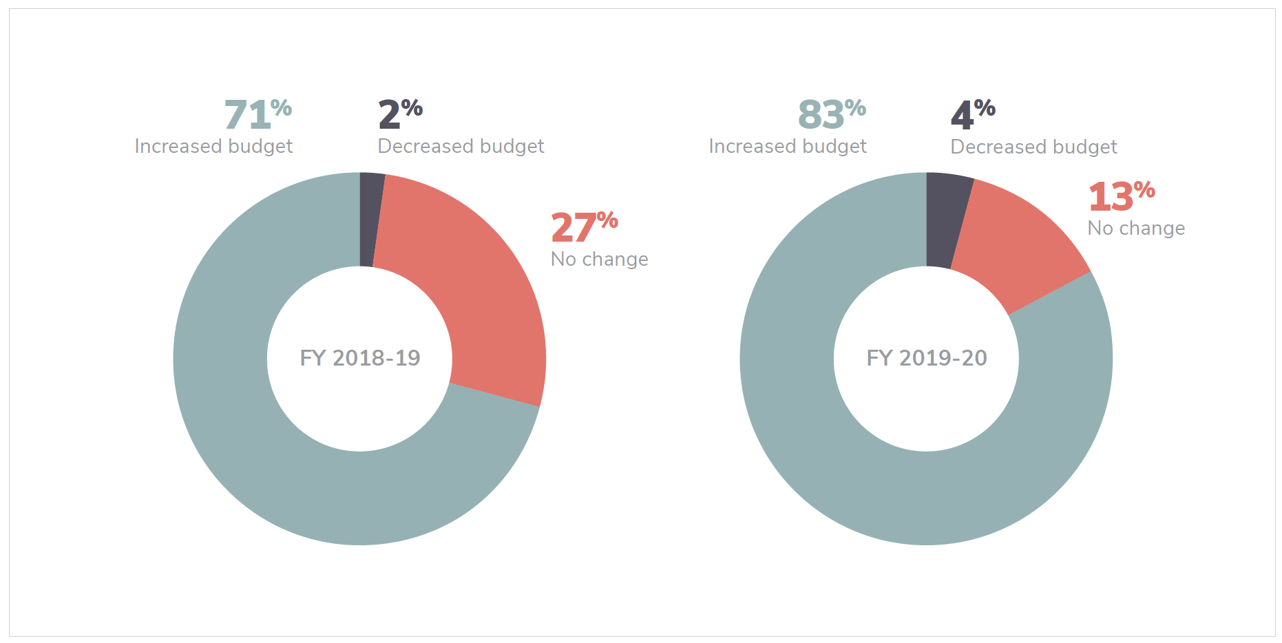83% of organizations have increased AI/ML budgets year-on-year