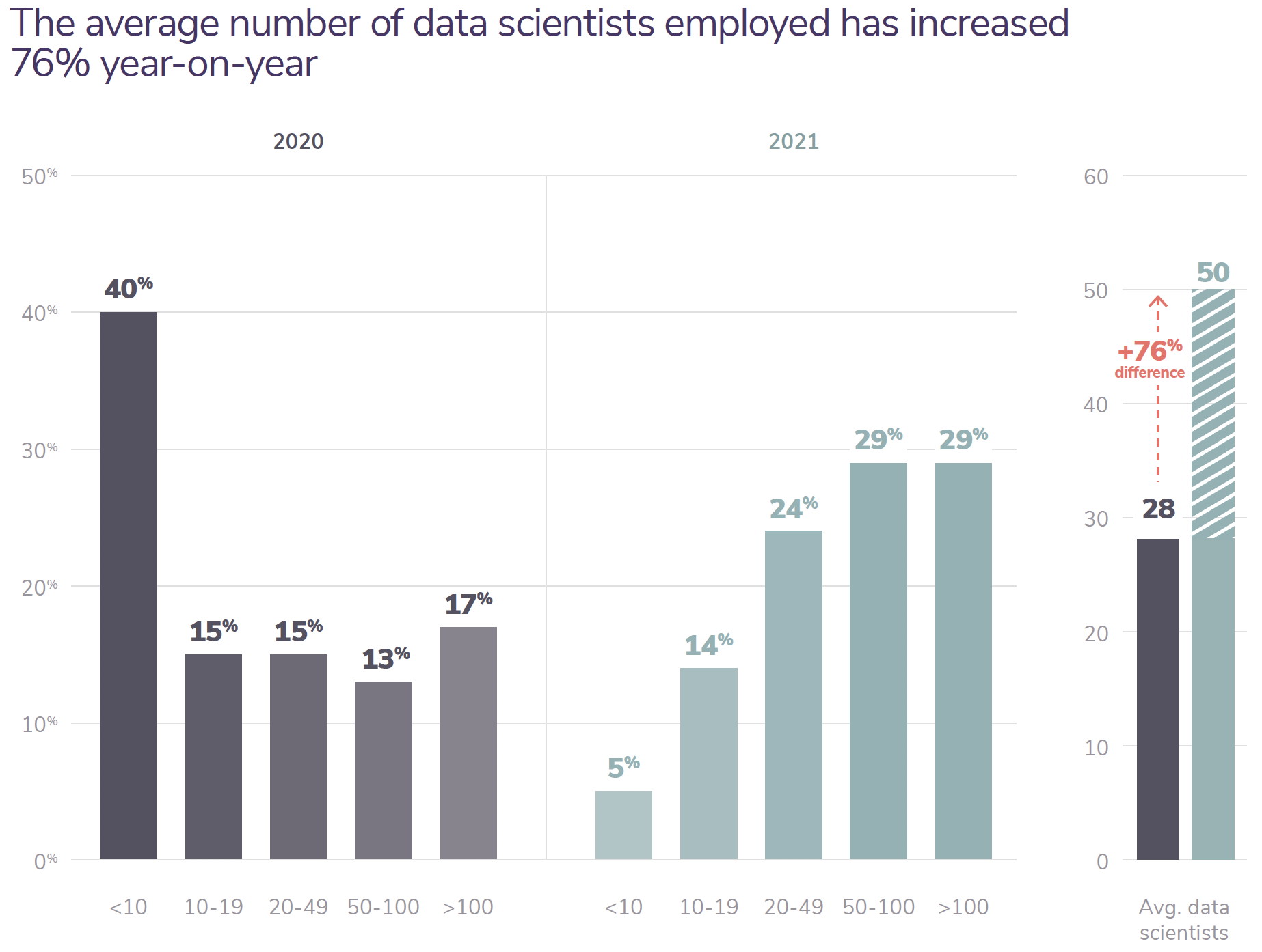 the average number of data scientists employed has increased 76% year-on-year